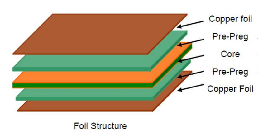 Typical Multi-layered PCB Stack-up (4 layers)