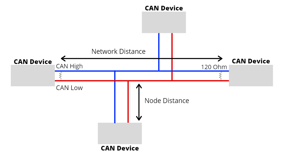 Introduction to CAN BUS and How to use it with Arduino