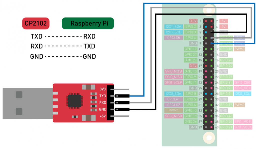 CP2102 USB to Serial Converter connected to Raspberry Pi