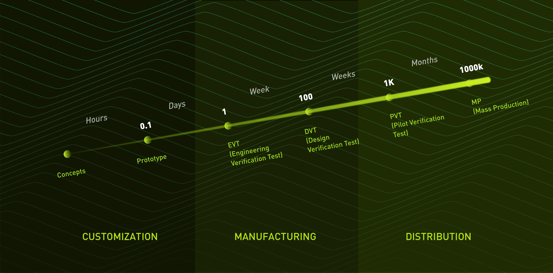 敏捷制造 timeline
